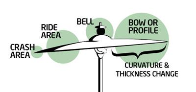 Cymbal Anatomy